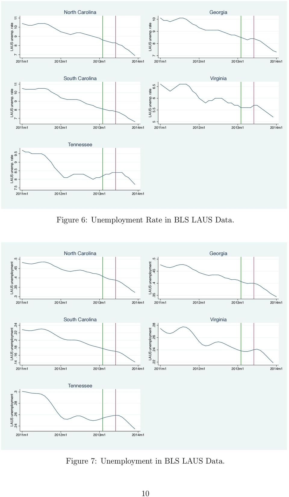 5 Figure 6: Unemployment Rate in BLS LAUS Data. North Carolina LAUS unemployment.3.35.4.45.