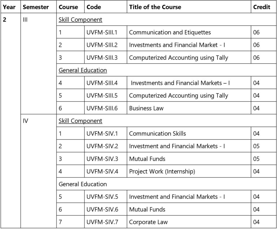 5 Computerized Accounting using Tally 04 6 UVFM-SIII.6 Business Law 04 IV Skill Component 1 UVFM-SIV.1 Communication Skills 04 2 UVFM-SIV.