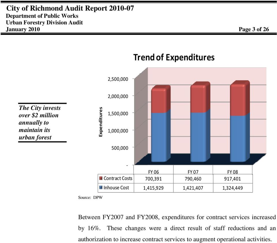 Inhouse Cost 1,415,929 1,421,407 1,324,449 Between FY2007 and FY2008, expenditures for contract services increased by 16%.