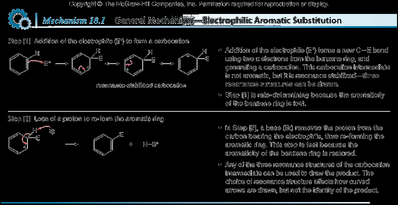 General Mechanism Regardless of the electrophile used, all electrophilic aromatic substitution reactions occur by the same two-step mechanism addition of