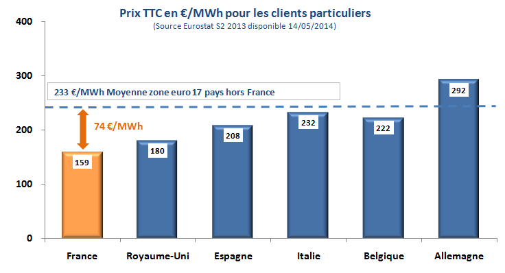 FRENCH CONSUMERS PAY THEIR ELECTRICITY CHEAPER THAN OTHER EUROPEANS An electricity 30% cheaper than the EU average for residential customers 179 End customers price, tax