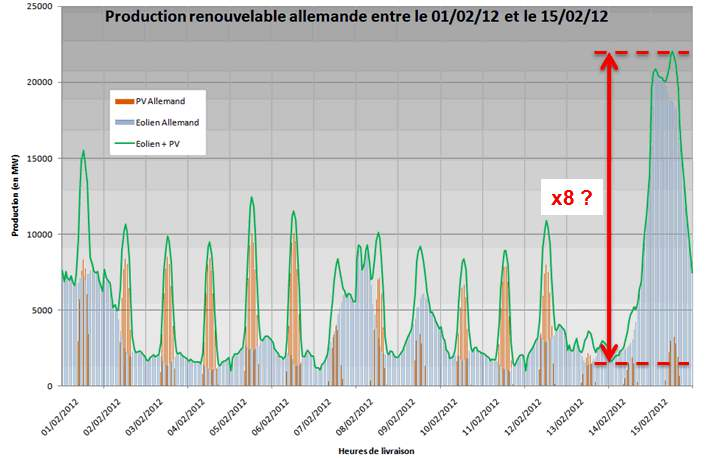 Generation (MW) DISPATCHABLE MEANS NECESSARY TO FACE PV AND WIND POWER INTERMITTENCY Cold wave winter 2012 in Germany (1/2