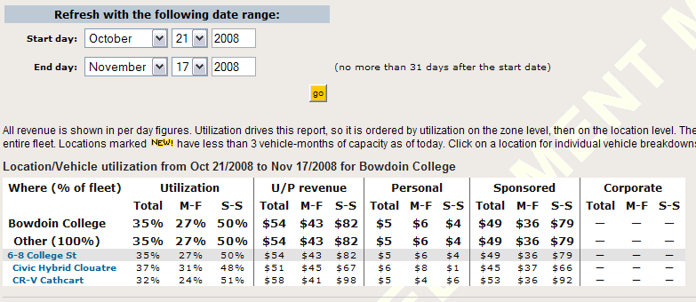 Appendix B Reports Zipcar s utilization reports provide you with a multitude of