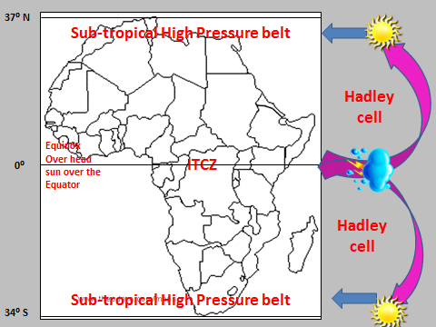 Subsidence and Convergence in Africa Africa straddles the Equator from 37⁰ N to 34⁰ S. Africa has two Sub-tropical belts with the ITCZ somewhat equidistant from the two high pressure zones.