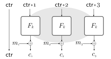Parallelization : Encryption and Decryption must be carried out sequentially; on the other hand, this mode has the advantage that the bulk of the computation (namely, computation of the pseudorandom
