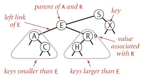 Binary Search Tree Binary Search Tree A binary tree where each node has a Comparable key (and an associated value), and satisfies the restriction that the key in any node is: larger than the keys