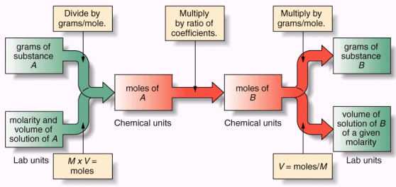 Molarity: Linking Volume & Moles Concentration is the measure of the amount of solute in a solution (part / whole).