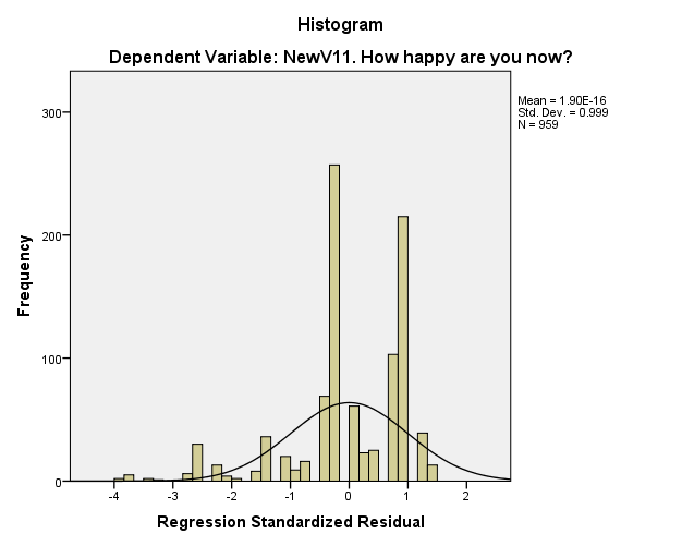 INCOME AND HAPPINESS 20 Appendix B: Test of normality Statistics NewV11. How happy are you now? Valid 959 N Missing 0 Mean 4.