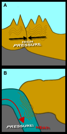 Large pieces of the Earth s crust collide and the rock is deformed and chemically changed by heat