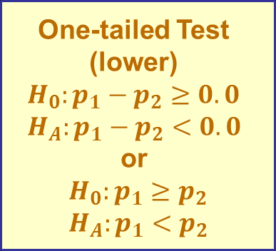 Hypothesis Testing for Two Population