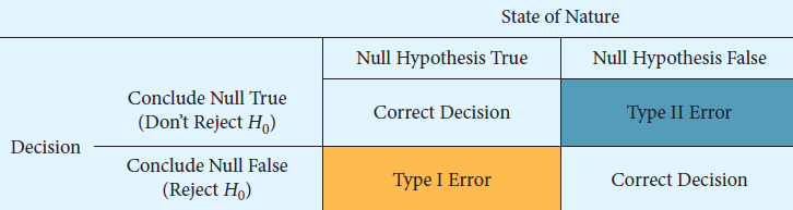 Types of Statistical Errors Statistical Errors Type I Error No Error Type II Error Rejecting the null