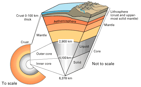 Geologic Background for the Sierra Foothills To understand what s going on as we raft through the Sierra foothills on the rivers, we first need to understand the dynamics of the Earth s crust.