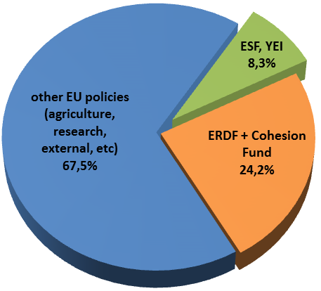 The ESF and the EU budget 2014-2020 ESF: