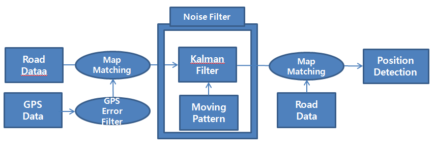 2. System Model An adaptive Kalman filer is used for position detection technique which works in the process shown in Figure 1.