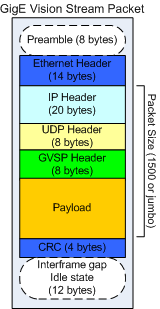 Data Transfer Packet Overhead GigE Vision streaming defines 3 types of packets: 1. Data Leader: 98 bytes Ethernet frame 2. Data Payload: 62 bytes of overhead 3.