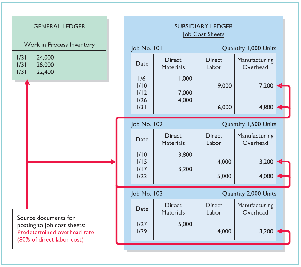 Assigning Manufacturing Costs to WIP The sum of the manufacturing overhead columns of the job cost sheets should equal the manufacturing overhead debited (i.e., applied) to Work in Process Inventory.
