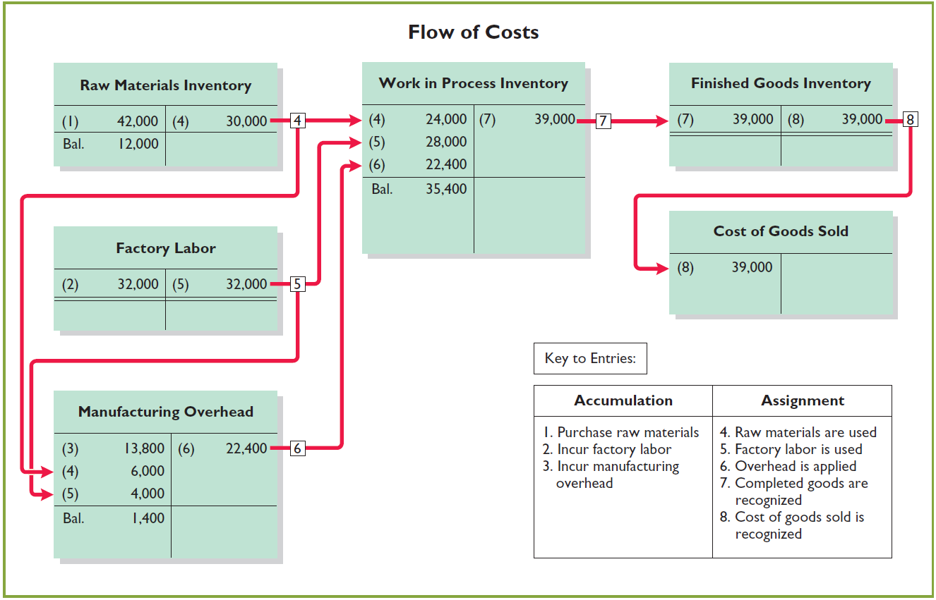 Summary of Job Order Cost Flows Illustration 20-16