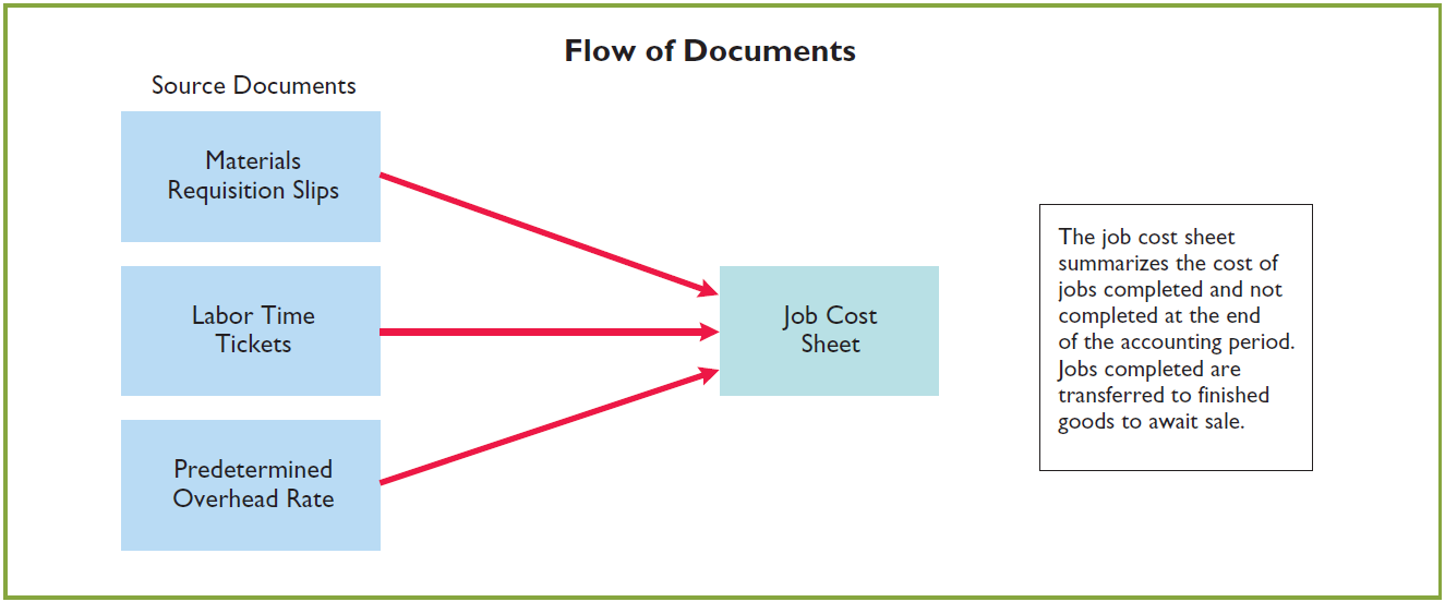 Summary of Job Order Cost Flows Illustration 20-17