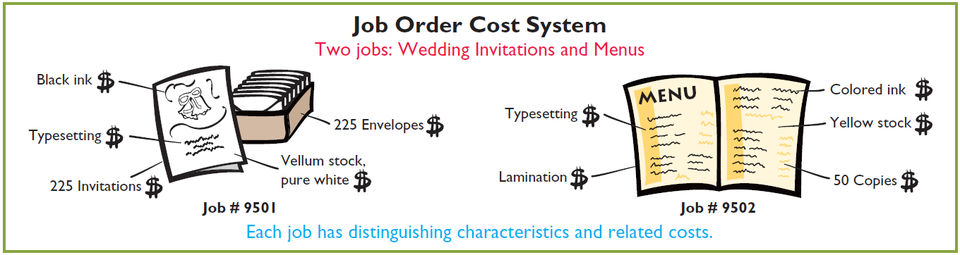 Cost Accounting Systems Job Order Cost System Illustration 20-1