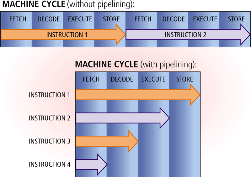 Machine Cycle With pipelining, the processor begins fetching a