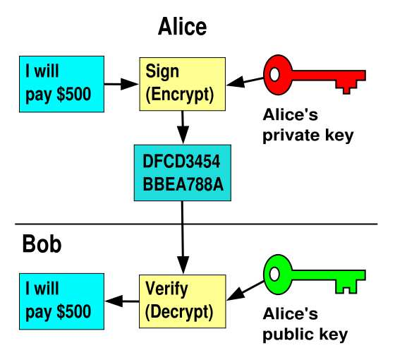 Mathematically related, but private key not (thought to be!
