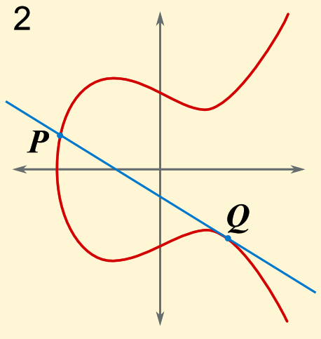 Intersection patterns (1) Possible intersection patterns for non-vertical lines through two real points on an elliptic curve: 1: All multiplicities 1.
