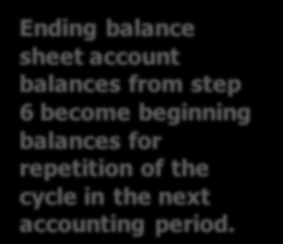 Accounting Process or Accounting Cycle 1. Analysis of transactions (Judgment) 2. Journalize original entries (Mechanical) 3. Post from journal to ledger (Mechanical) 4.