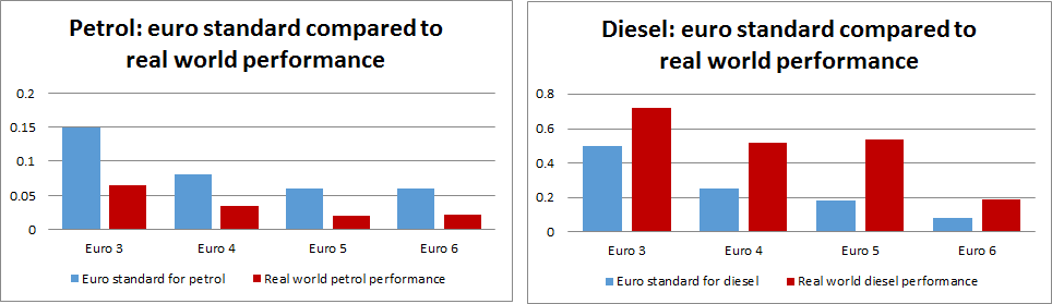 Figure 6.1: Car Euro Standard Compared to Real World Performance Source: COPERT 4v11 (2014) 64.