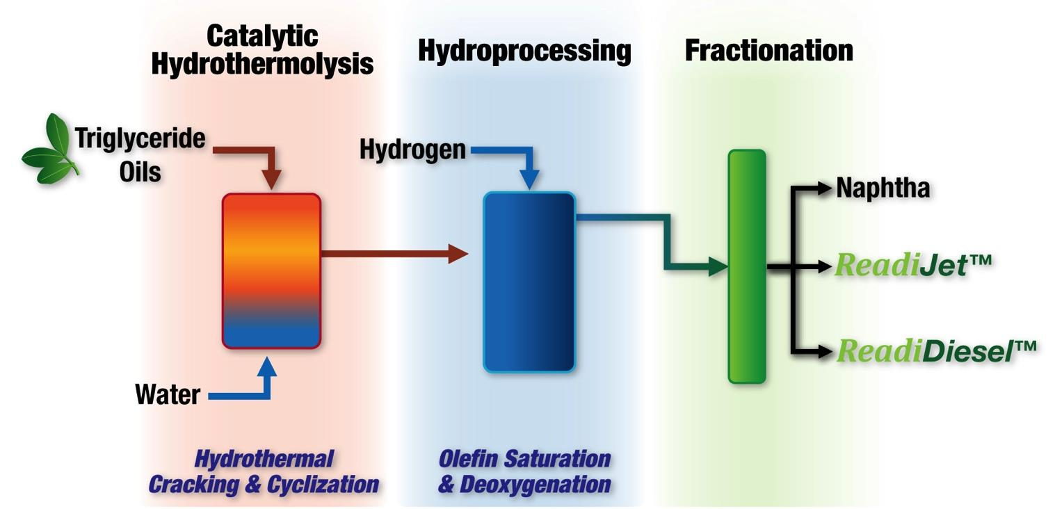 Solvent Extraction Methods Applied Research Associates Hydrothermal Process (patented)