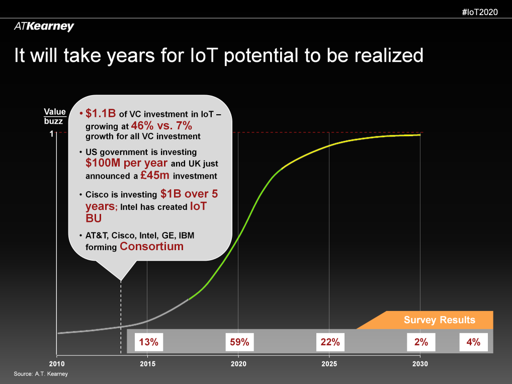 Adoption Timing (S-curve) This is all very exciting stuff, but how long will it take for the IoT to actually live up to its expectations?