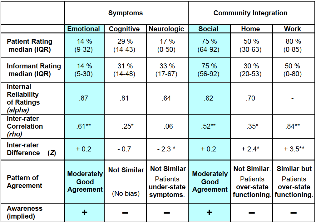 Symptoms and Community Integration: Comparison of Patient vs.