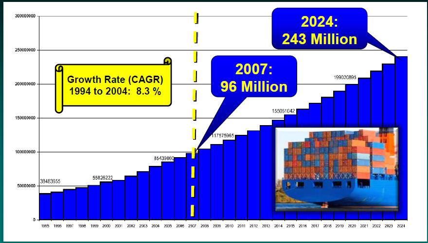 World Container Forecast to 2024 in