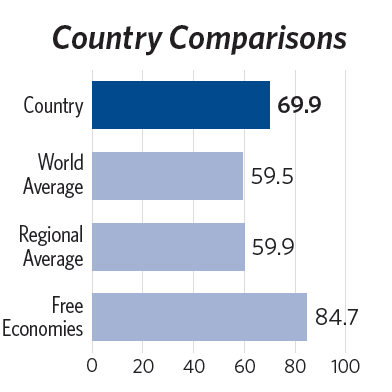 Economic Freedom (2012) Index of Economic Freedom Heritage Foundation I do not set the strategies.