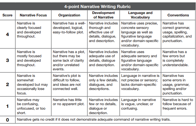 RCS - Writing Narrative