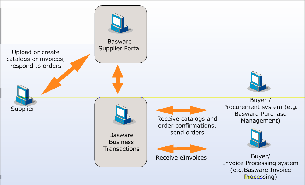for Customers (February 2012) Process Overview Basware Supplier Portal integrates customer organizations to a selected supplier with a real time connection.