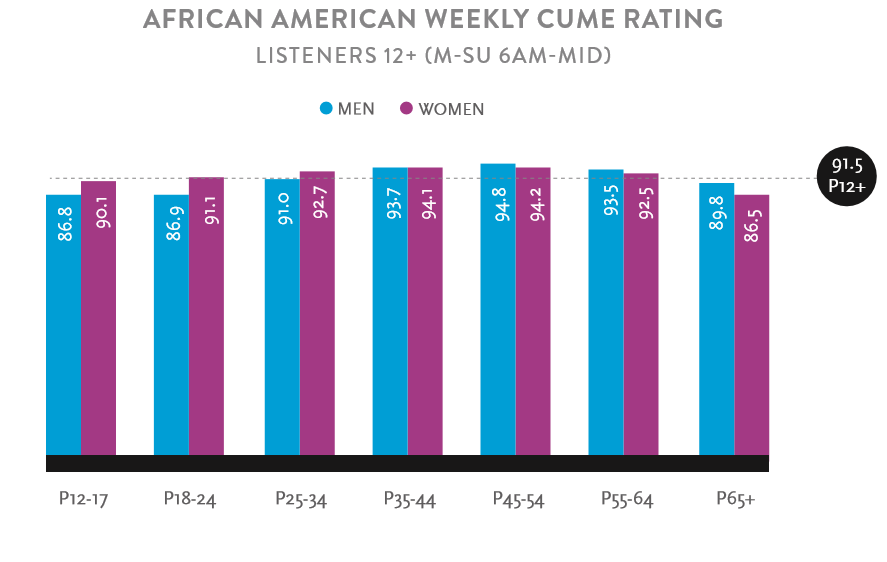For example, over 94% of African American women ages 35-44 in the U.S.