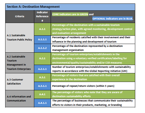 Destination management indicators Have a plan or strategy Have a certification system in place for