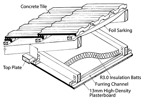 13mm thick plasterboard ceiling fixed to ceiling rafters. Rw = 43 Rw + Ctr = 33 Concrete tile roofing, with foil sarking under battens. 13mm thick plasterboard ceiling fixed to ceiling rafters.