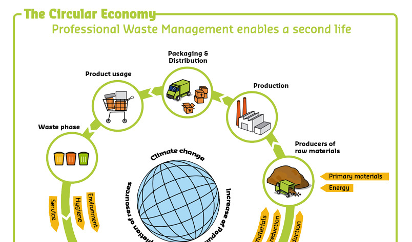 sustainable WASTE MANAGEMENT and PRODUCTION cycles in a rapidly growing and urbanising