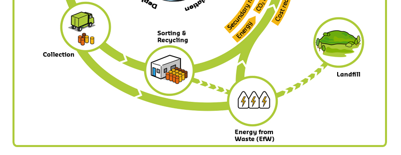 A vison with Health, Resource and Climate Perspective Waste Management as a Catalyst for