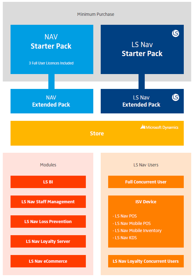 3 Graphical Overview Dynamics Nav 2013 and LS Nav 2013 The Minimum Setup includes: NAV Starter Pack (three full concurrent