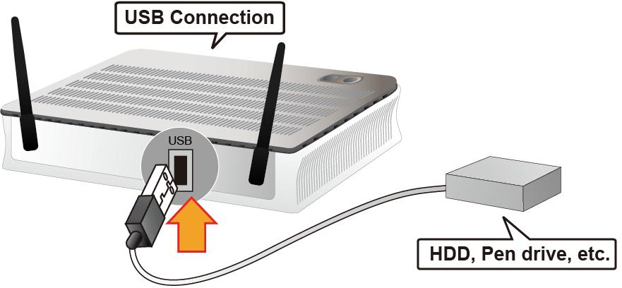 port. Simply plug in an external USB HD and do a setup