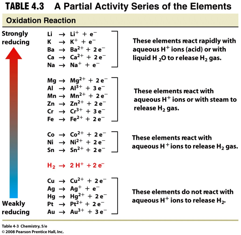 The Activity Series ranks elements in order of their REDUCING ABILITY in aqueous solutions Elements at the top are very strong reducing agents Elements at the bottoms are very strong oxidizing agents