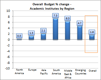 Overall Library Budget Change for 2015 % Change: The overall library budget continues to show slight year-on-year increases since 2011, previously most budgets were predicted to decrease.