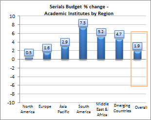 Serials Budget Change for 2015 % Change: The serials budget in 2015 is set to increase by 1.5%. o Region: All regions expect a serials budget increase in 2015, albeit modest for North America (0.2%).