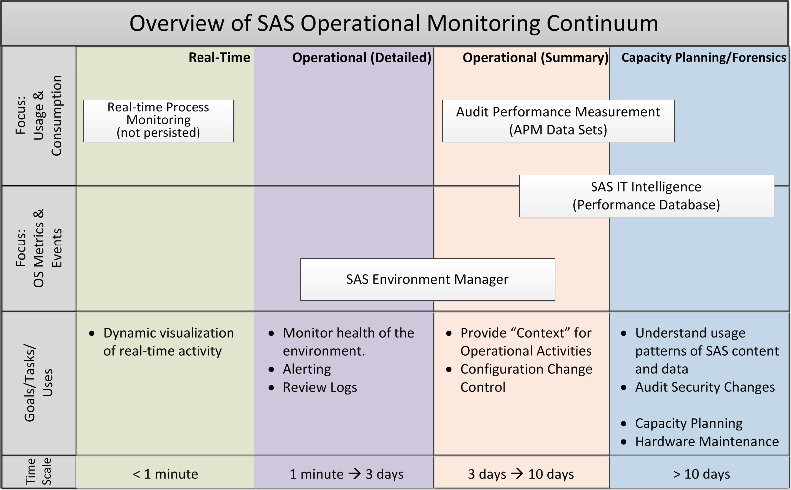 Paper 463-2013 Monitoring 101: New Features in SAS 9.4 for Monitoring Your SAS Intelligence Platform ABSTRACT Amy Peters, Bob Bonham, Zhiyong Li, SAS Institute Inc.