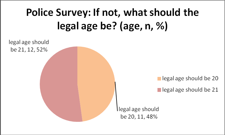 legal age for drinking should be twenty one The legal drinking age but that doesn't mean the drinking age should and a license suspension up to one year people who begin drinking who begin.