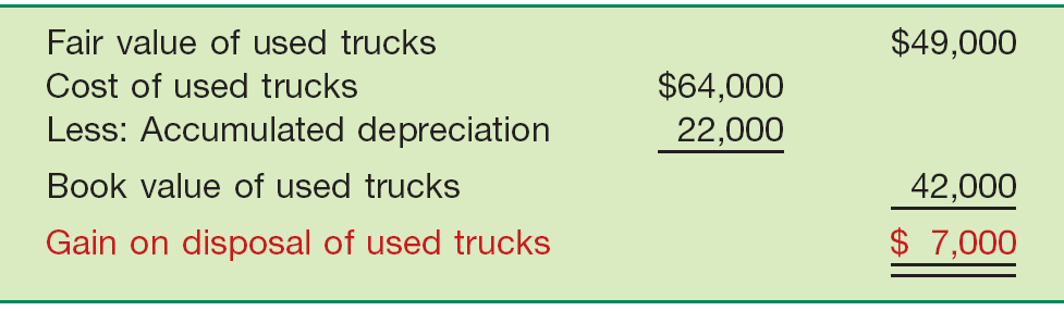 Valuation of PP&E Illustration: Interstate records the exchange transaction as follows: Semi-truck 60,000 Accumulated Depreciation Trucks 22,000 Trucks 64,000 Gain