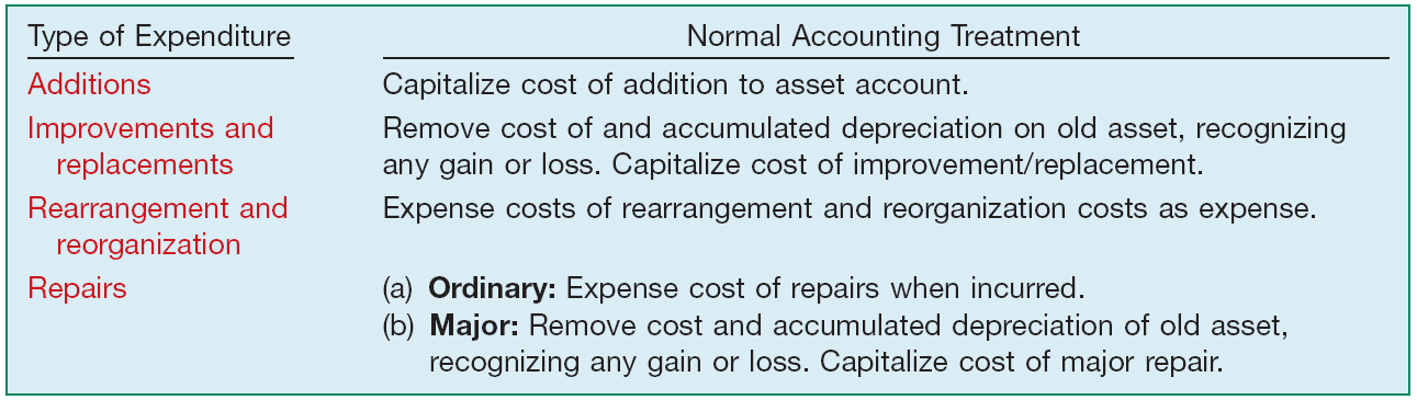 Costs Subsequent to
