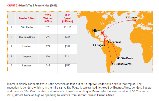 Miami s Top 5 Feeder Cities 2015 Source: